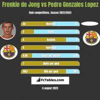 Frenkie de Jong vs Pedro Gonzales Lopez h2h player stats