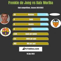 Frenkie de Jong vs Ilaix Moriba h2h player stats