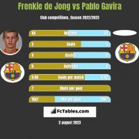 Frenkie de Jong vs Pablo Gavira h2h player stats