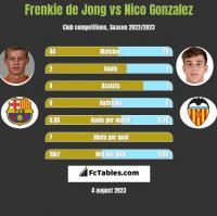 Frenkie de Jong vs Nico Gonzalez h2h player stats