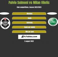 Fulvio Sulmoni vs Milan Vilotic h2h player stats