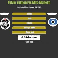Fulvio Sulmoni vs Miro Muheim h2h player stats