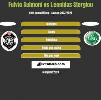 Fulvio Sulmoni vs Leonidas Stergiou h2h player stats