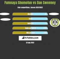 Fumnaya Shomotun vs Dan Sweeney h2h player stats