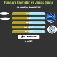 Fumnaya Shomotun vs James Dunne h2h player stats