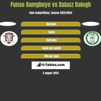 Funso Bamgboye vs Balasz Balogh h2h player stats