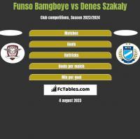 Funso Bamgboye vs Denes Szakaly h2h player stats