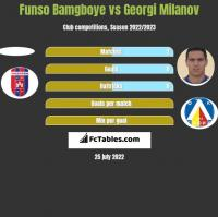 Funso Bamgboye vs Georgi Milanov h2h player stats