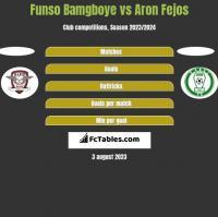 Funso Bamgboye vs Aron Fejos h2h player stats