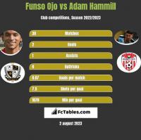Funso Ojo vs Adam Hammill h2h player stats