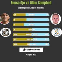 Funso Ojo vs Allan Campbell h2h player stats