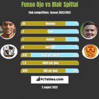 Funso Ojo vs Blair Spittal h2h player stats