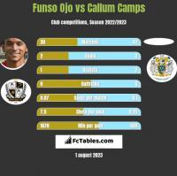 Funso Ojo vs Callum Camps h2h player stats