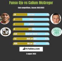 Funso Ojo vs Callum McGregor h2h player stats