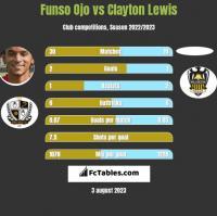 Funso Ojo vs Clayton Lewis h2h player stats