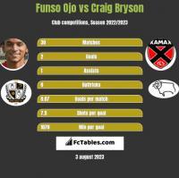 Funso Ojo vs Craig Bryson h2h player stats
