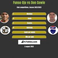 Funso Ojo vs Don Cowie h2h player stats