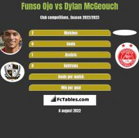 Funso Ojo vs Dylan McGeouch h2h player stats