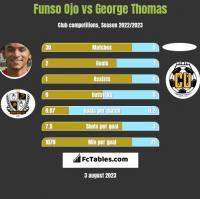 Funso Ojo vs George Thomas h2h player stats