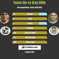 Funso Ojo vs Greg Kiltie h2h player stats