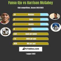 Funso Ojo vs Harrison McGahey h2h player stats