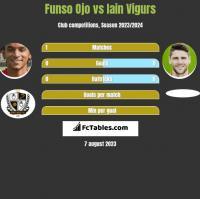 Funso Ojo vs Iain Vigurs h2h player stats