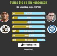 Funso Ojo vs Ian Henderson h2h player stats