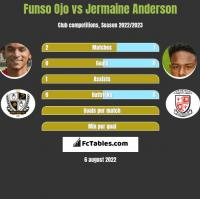 Funso Ojo vs Jermaine Anderson h2h player stats