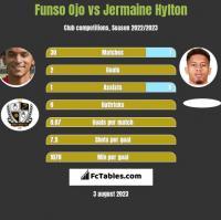 Funso Ojo vs Jermaine Hylton h2h player stats