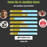 Funso Ojo vs Jonathan Hayes h2h player stats