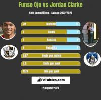 Funso Ojo vs Jordan Clarke h2h player stats