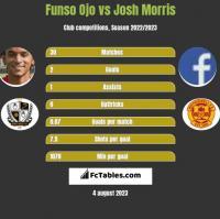 Funso Ojo vs Josh Morris h2h player stats