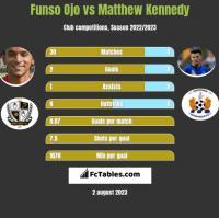 Funso Ojo vs Matthew Kennedy h2h player stats
