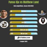 Funso Ojo vs Matthew Lund h2h player stats