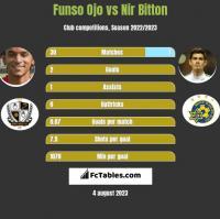 Funso Ojo vs Nir Bitton h2h player stats
