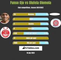 Funso Ojo vs Olufela Olomola h2h player stats