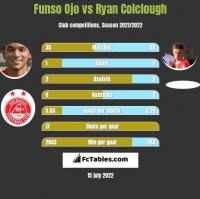 Funso Ojo vs Ryan Colclough h2h player stats