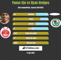 Funso Ojo vs Ryan Hedges h2h player stats