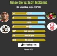 Funso Ojo vs Scott McKenna h2h player stats
