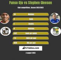 Funso Ojo vs Stephen Gleeson h2h player stats
