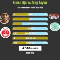 Funso Ojo vs Greg Taylor h2h player stats