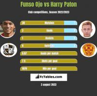 Funso Ojo vs Harry Paton h2h player stats