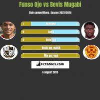 Funso Ojo vs Bevis Mugabi h2h player stats