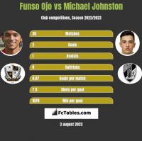 Funso Ojo vs Michael Johnston h2h player stats