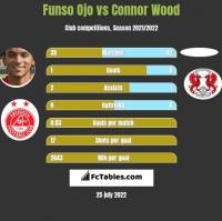 Funso Ojo vs Connor Wood h2h player stats