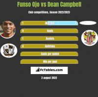 Funso Ojo vs Dean Campbell h2h player stats