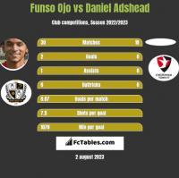 Funso Ojo vs Daniel Adshead h2h player stats