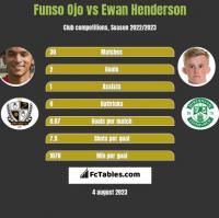 Funso Ojo vs Ewan Henderson h2h player stats