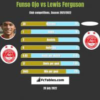 Funso Ojo vs Lewis Ferguson h2h player stats