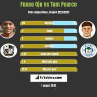 Funso Ojo vs Tom Pearce h2h player stats